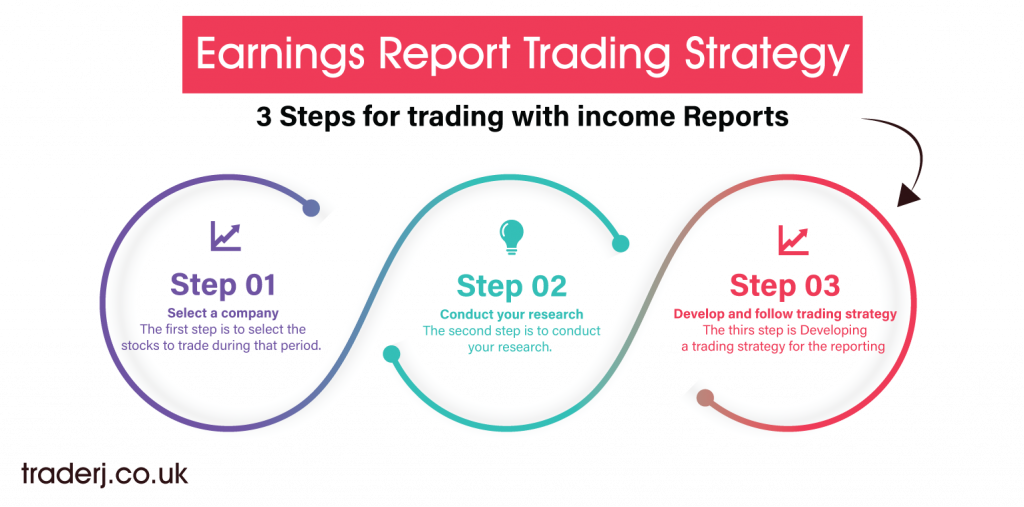 Earnings Report Trading Strategy