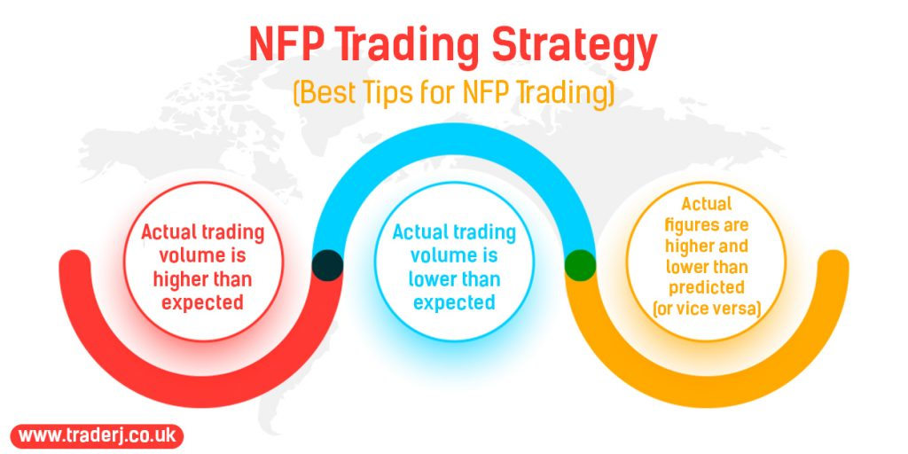 NFP Trading Strategy
