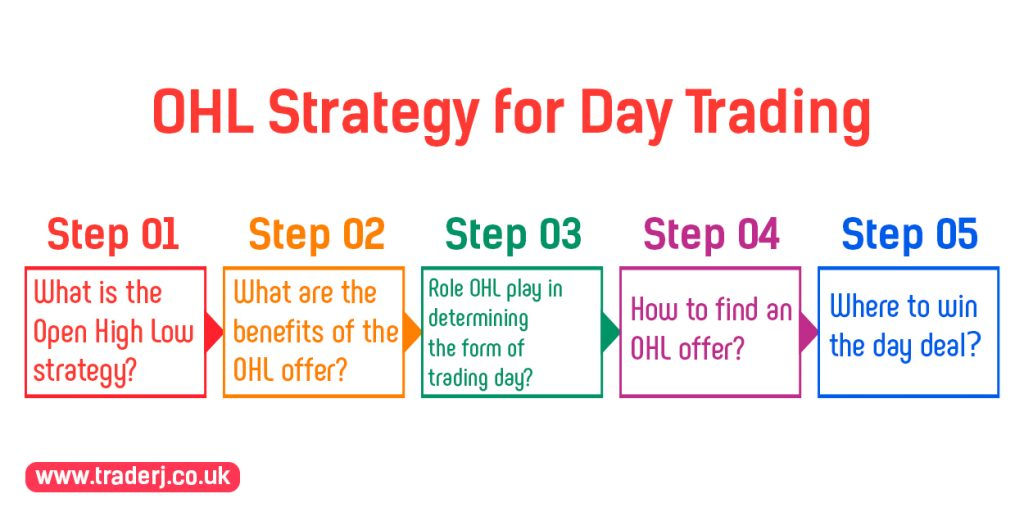 OHL-Strategy-for-Day-Trading